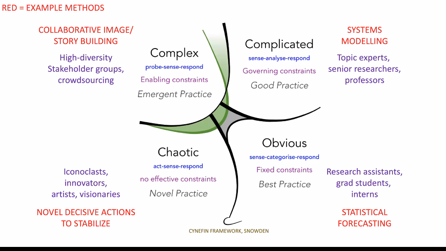 Cynefin Framework, copyright David Snowden
